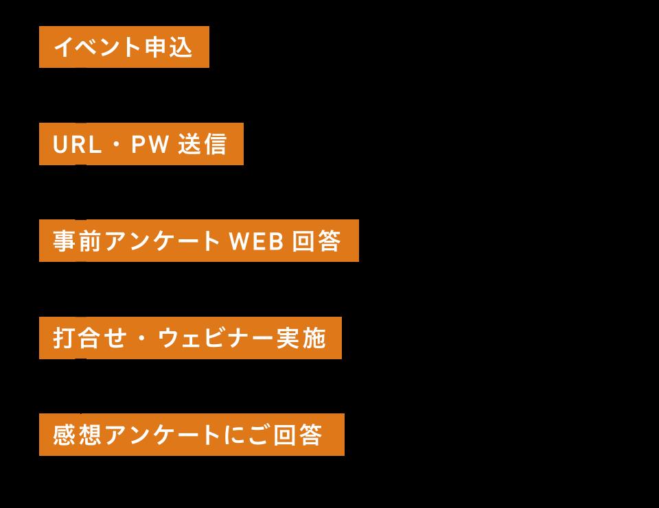 WEBオンラインの流れ1_ショップ